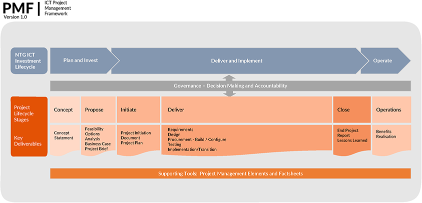 Project management lifecycle flowchart - refer to text following for more details